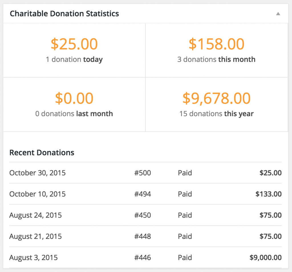 Charitable Dashboard Widget